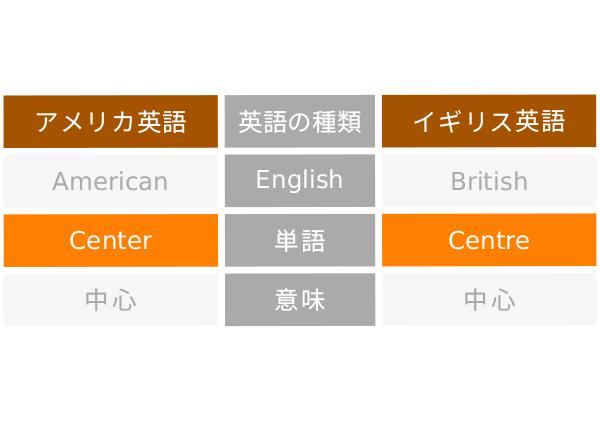 アメリカ英語 イギリス英語 単語発音文法 違い   英語文化   英語 ...